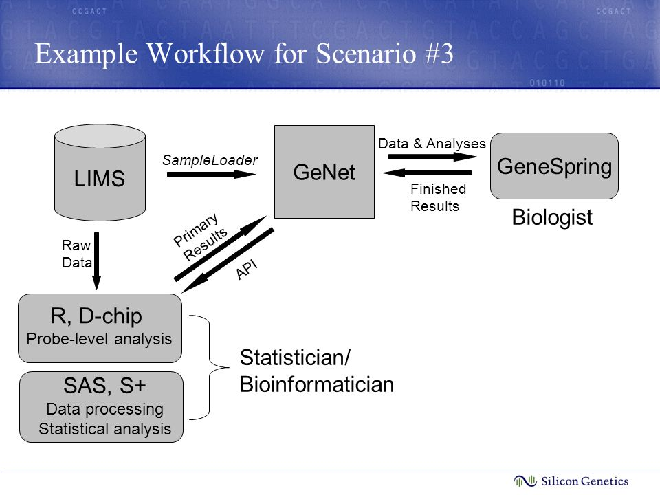 Example Workflow for Scenario #3 LIMS R, D-chip Probe-level analysis SAS, S+ Data processing Statistical analysis Statistician/ Bioinformatician GeNet SampleLoader Primary Results Biologist GeneSpring Data & Analyses Finished Results Raw Data API