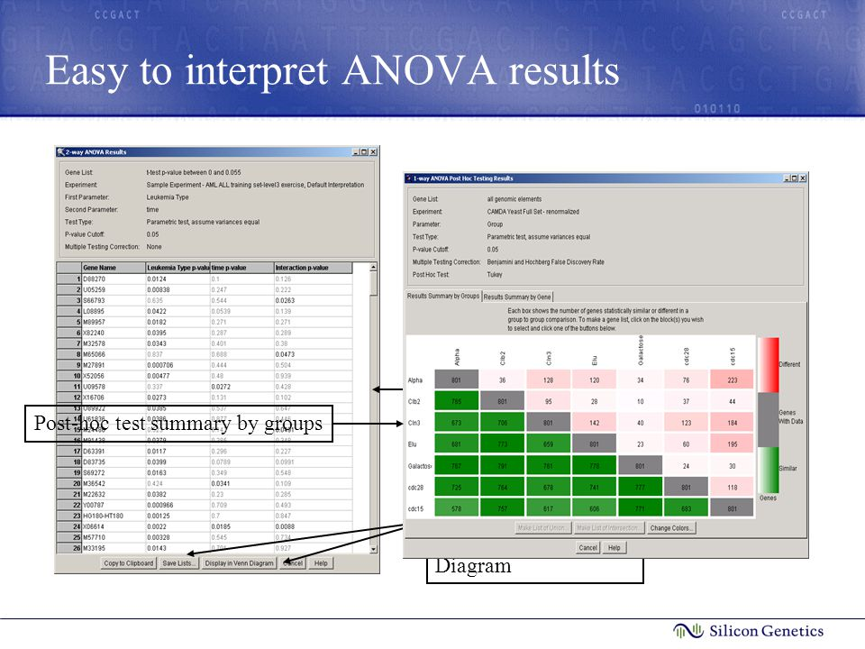 Easy to interpret ANOVA results Results from 2-way ANOVA are returned in a spreadsheet format Lists can be saved and viewed in GeneSpring or displayed in a Venn Diagram Post-hoc test summary by groups