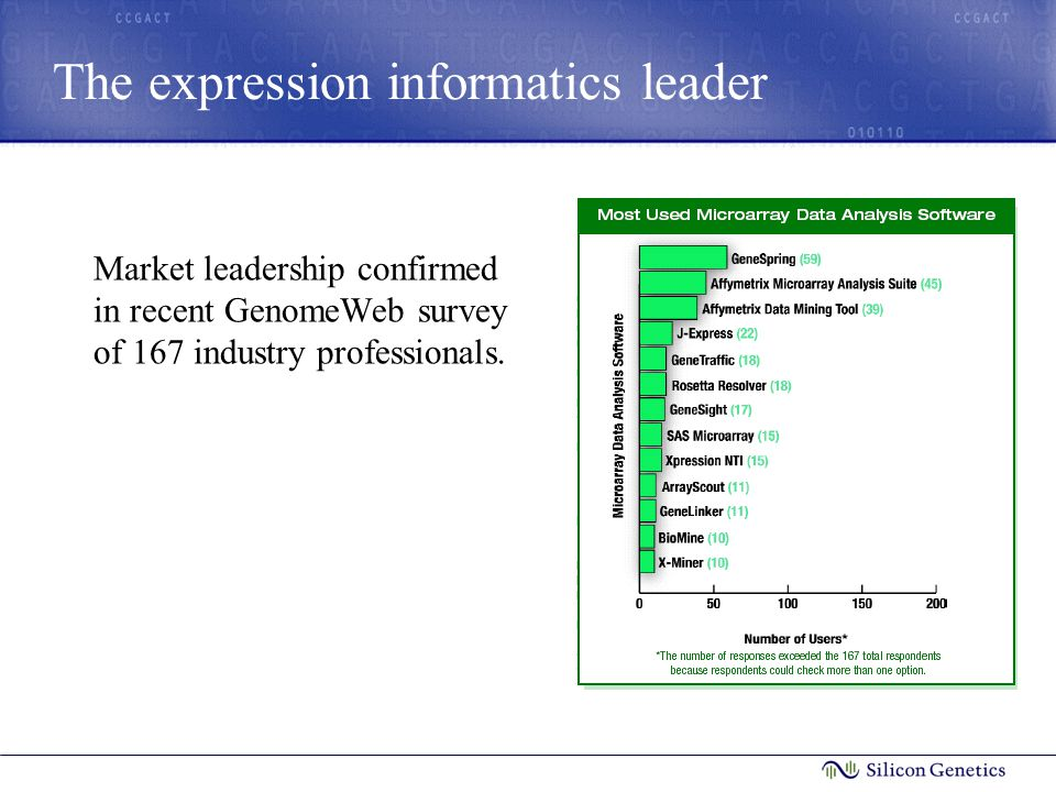 The expression informatics leader Market leadership confirmed in recent GenomeWeb survey of 167 industry professionals.