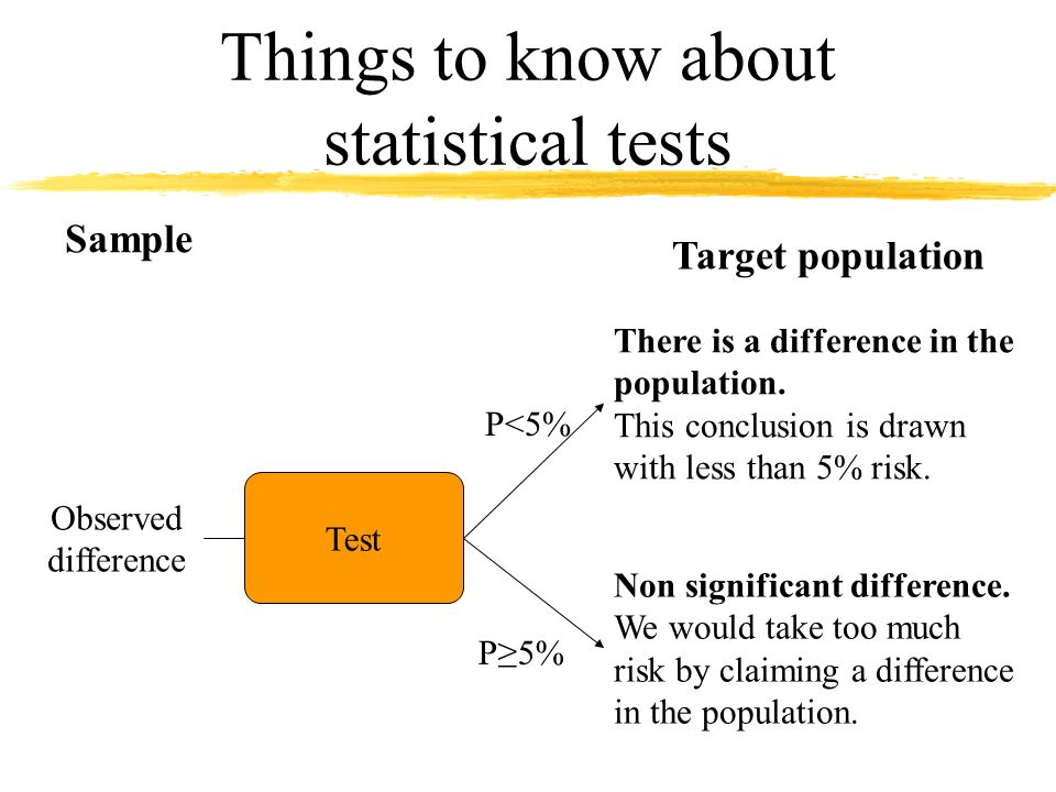 Things to know about statistical tests Observed difference Test There is a difference in the population.