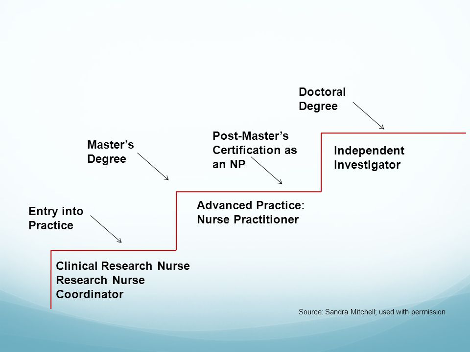 Clinical Research Nurse Research Nurse Coordinator Advanced Practice: Nurse Practitioner Entry into Practice Master's Degree Post-Master's Certification as an NP Doctoral Degree Independent Investigator Source: Sandra Mitchell; used with permission