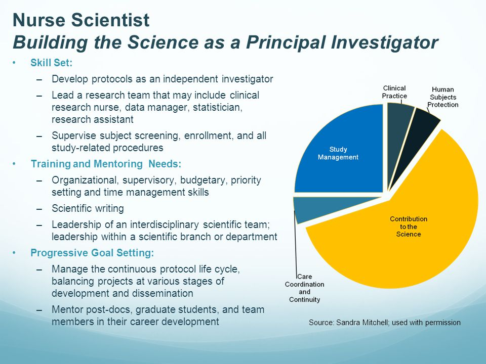 Nurse Scientist Building the Science as a Principal Investigator Skill Set: –Develop protocols as an independent investigator –Lead a research team that may include clinical research nurse, data manager, statistician, research assistant –Supervise subject screening, enrollment, and all study-related procedures Training and Mentoring Needs: –Organizational, supervisory, budgetary, priority setting and time management skills –Scientific writing –Leadership of an interdisciplinary scientific team; leadership within a scientific branch or department Progressive Goal Setting: –Manage the continuous protocol life cycle, balancing projects at various stages of development and dissemination –Mentor post-docs, graduate students, and team members in their career development Source: Sandra Mitchell; used with permission