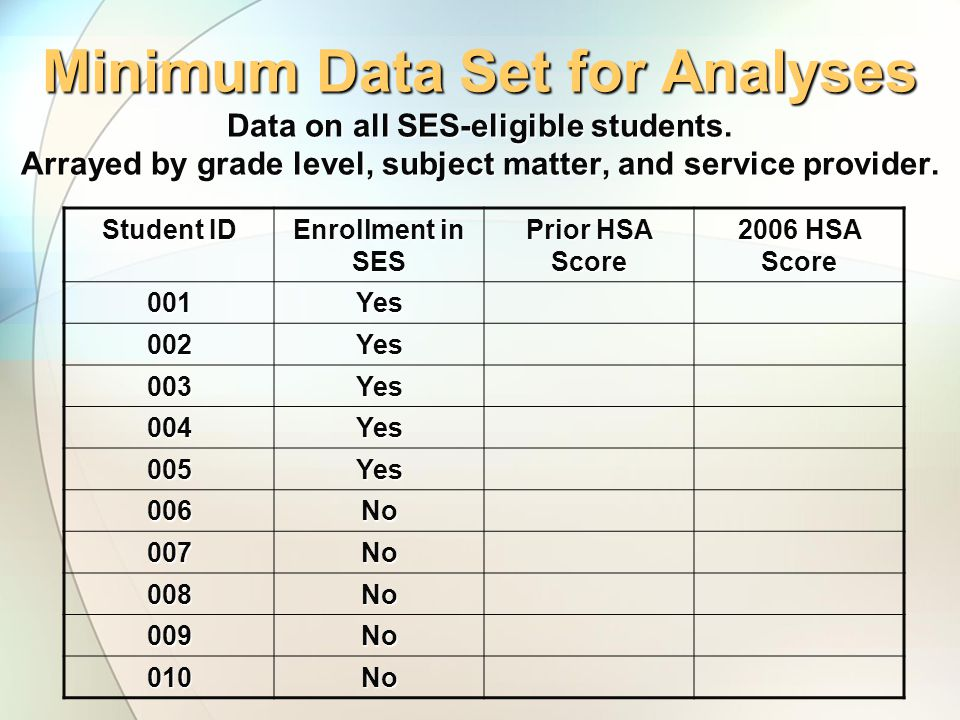 Minimum Data Set for Analyses Data on all SES-eligible students.