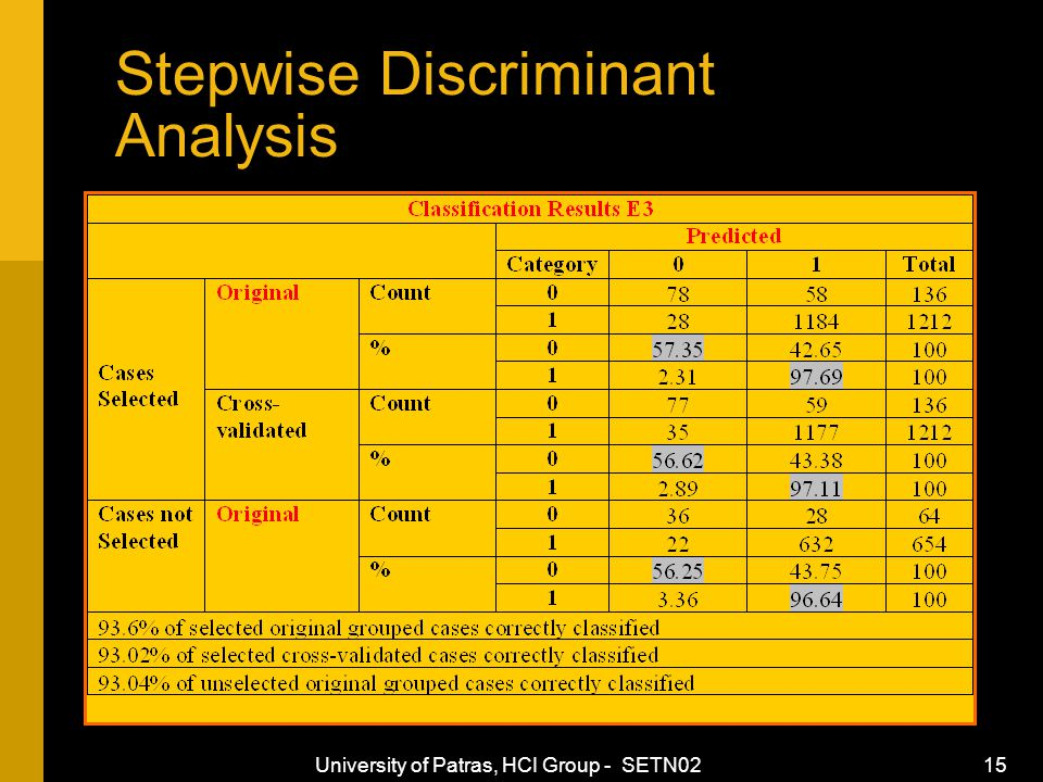 University of Patras, HCI Group - SETN02 15 Stepwise Discriminant Analysis