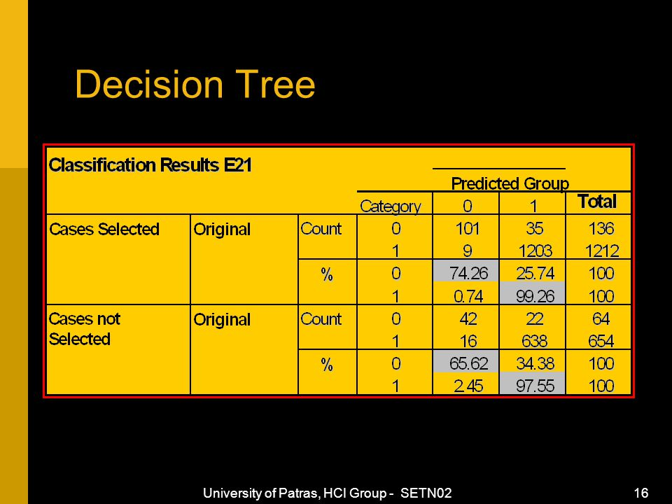 University of Patras, HCI Group - SETN02 16 Decision Tree