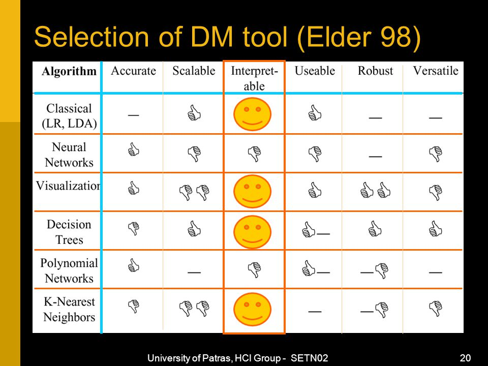 University of Patras, HCI Group - SETN02 20 Selection of DM tool (Elder 98)
