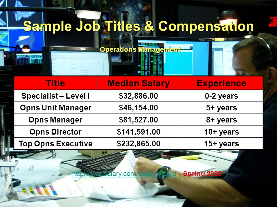 Sample Job Titles & Compensation TitleMedian SalaryExperience Specialist – Level I$32,886.000-2 years Opns Unit Manager$46,154.005+ years Opns Manager$81,527.008+ years Opns Director$141,591.0010+ years Top Opns Executive$232,865.0015+ years Operations Management http://swz.salary.com/salarywizardhttp://swz.salary.com/salarywizard - Spring 2009
