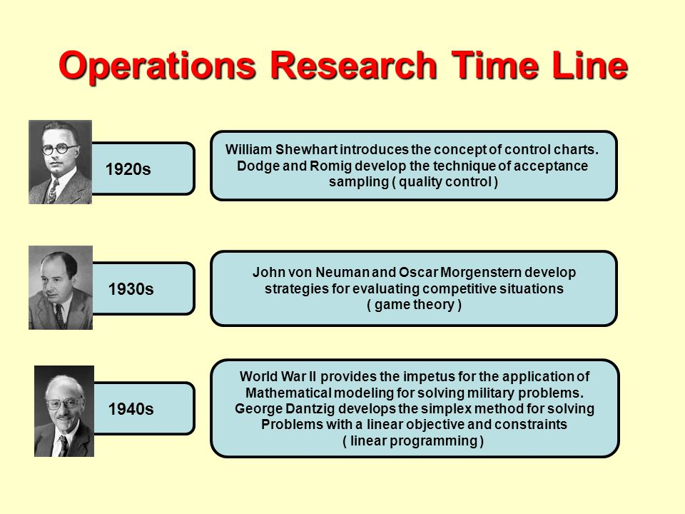 Operations Research Time Line 1920s William Shewhart introduces the concept of control charts.