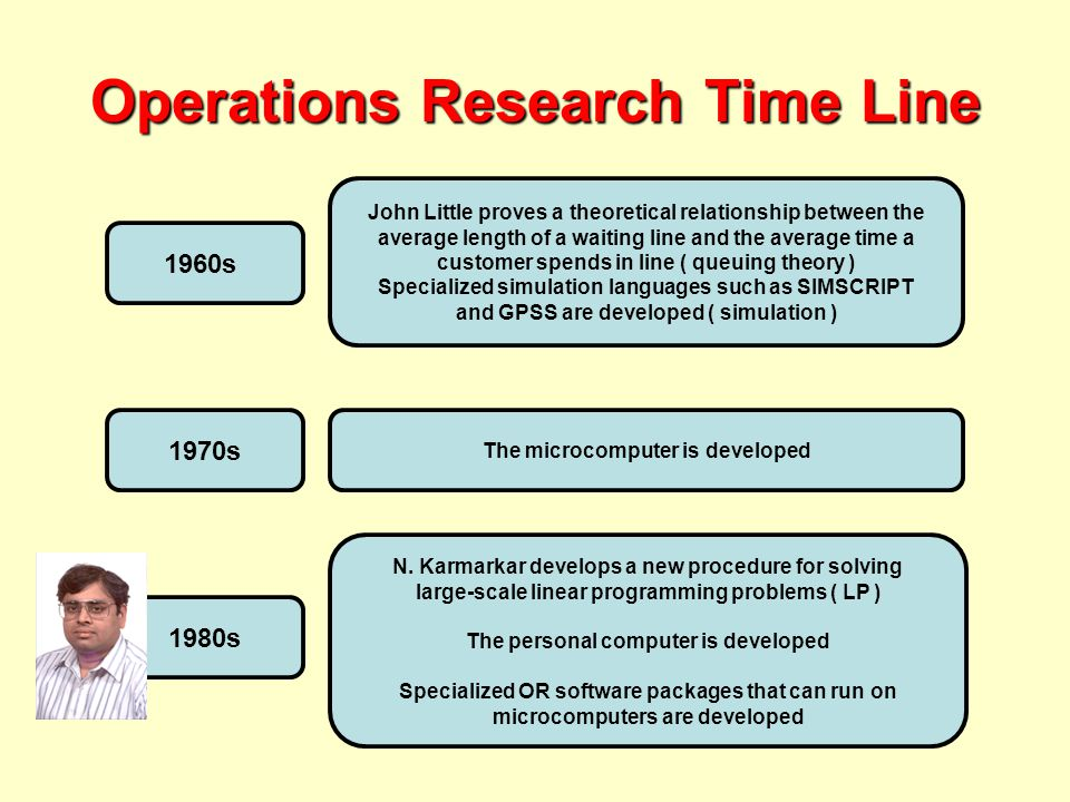 Operations Research Time Line 1960s John Little proves a theoretical relationship between the average length of a waiting line and the average time a customer spends in line ( queuing theory ) Specialized simulation languages such as SIMSCRIPT and GPSS are developed ( simulation ) 1970s The microcomputer is developed 1980s N.