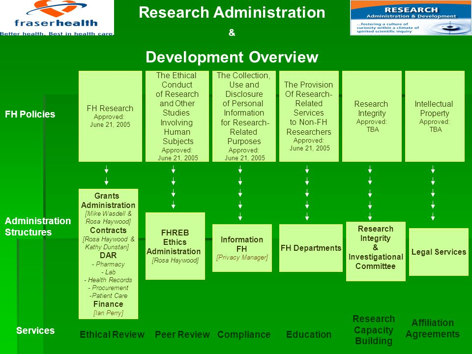 Key Requirements for Conducting Research 1.Who is a FH Researcher  FH Research Policy 3.