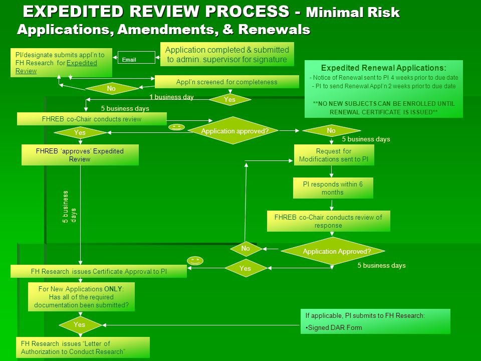 EXPEDITED REVIEW PROCESS - Minimal Risk Applications, Amendments, & Renewals EXPEDITED REVIEW PROCESS - Minimal Risk Applications, Amendments, & Renewals Application completed & submitted to admin.
