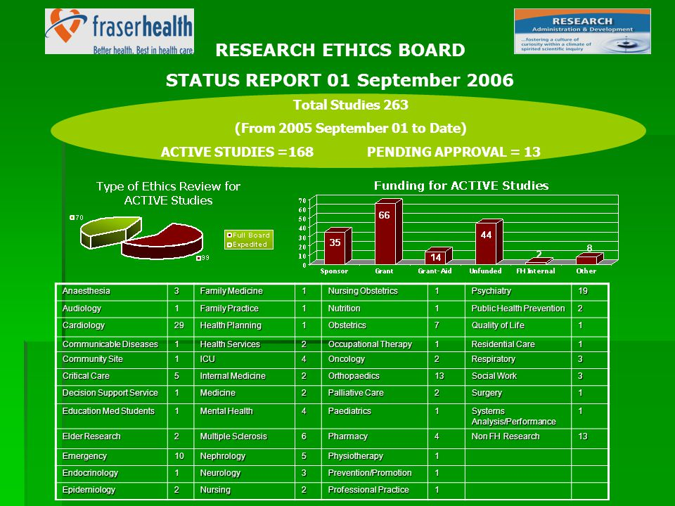 RESEARCH ETHICS BOARD STATUS REPORT 01 September 2006 Total Studies 263 (From 2005 September 01 to Date) ACTIVE STUDIES =168 PENDING APPROVAL = 13Anaesthesia3 Family Medicine 1 Nursing Obstetrics 1Psychiatry19Audiology1 Family Practice 1Nutrition1 Public Health Prevention 2 Cardiology29 Health Planning 1Obstetrics7 Quality of Life 1 Communicable Diseases 1 Health Services 2 Occupational Therapy 1 Residential Care 1 Community Site 1ICU4Oncology2Respiratory3 Critical Care 5 Internal Medicine 2Orthopaedics13 Social Work 3 Decision Support Service 1Medicine2 Palliative Care 2Surgery1 Education Med Students 1 Mental Health 4Paediatrics1SystemsAnalysis/Performance1 Elder Research 2 Multiple Sclerosis 6Pharmacy4 Non FH Research 13 Emergency10Nephrology5Physiotherapy1 Endocrinology1Neurology3Prevention/Promotion1 Epidemiology2Nursing2 Professional Practice 1
