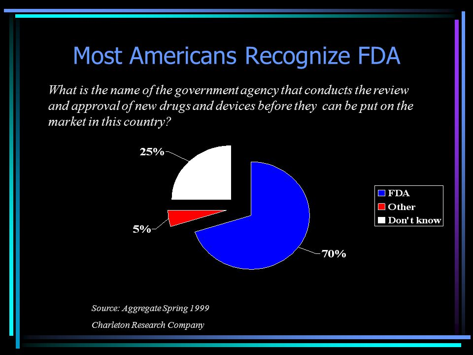 Most Americans Recognize FDA What is the name of the government agency that conducts the review and approval of new drugs and devices before they can be put on the market in this country.