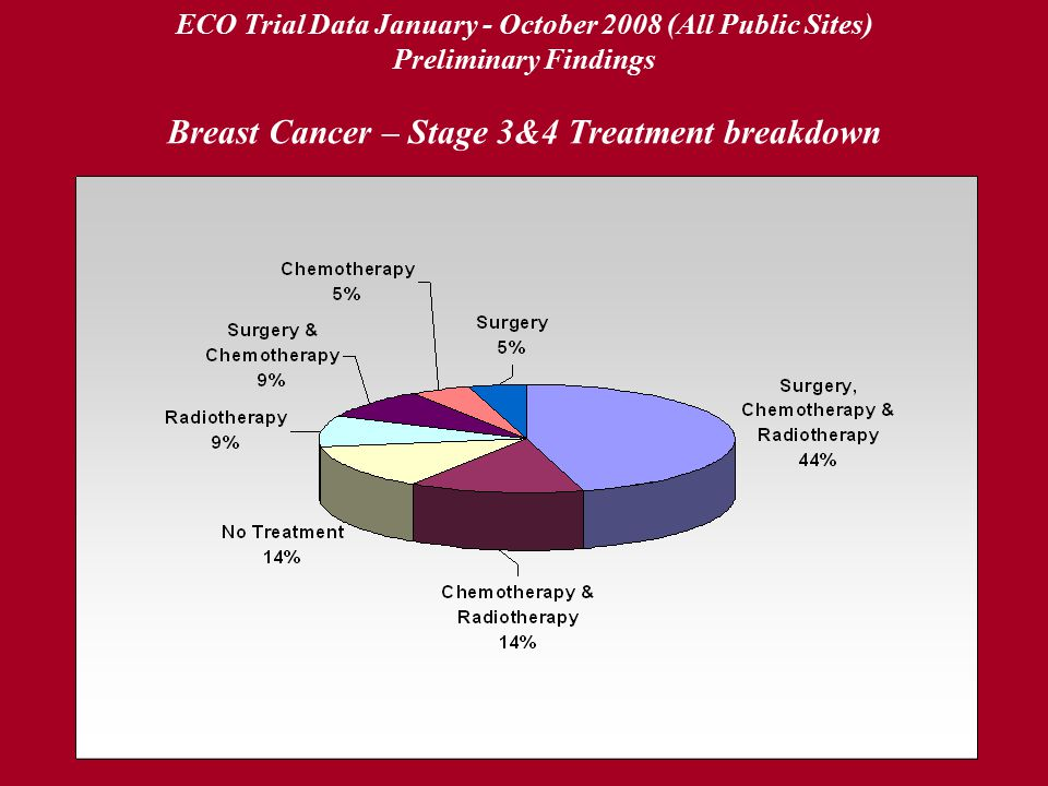 ECO Trial Data January - October 2008 (All Public Sites) Preliminary Findings Breast Cancer – Stage 3&4 Treatment breakdown