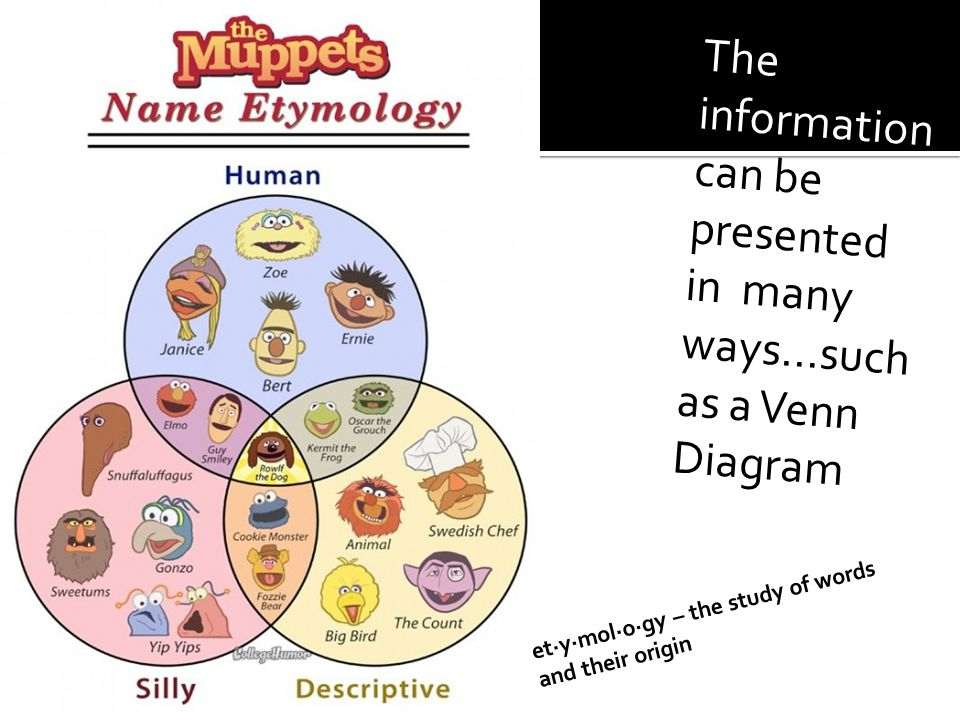 The information can be presented in many ways...such as a Venn Diagram et·y·mol·o·gy – the study of words and their origin