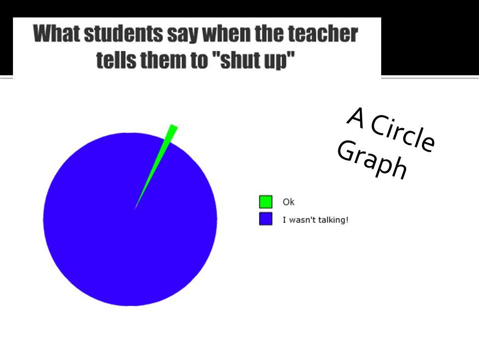A Circle Graph