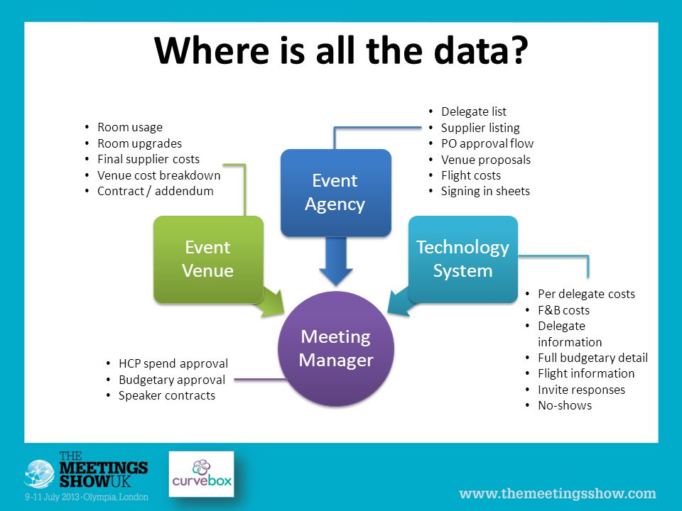 Meeting Manager Event Venue Event Agency Technology System Where is all the data.