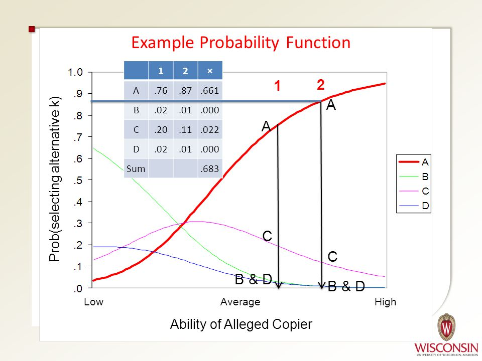 Example Probability Function Low Average High Ability of Alleged Copier Prob(selecting alternative k) A C B D B C D A Ex.