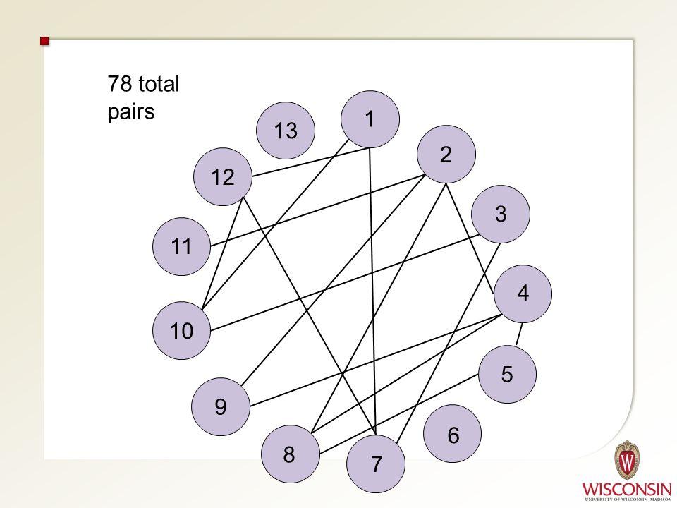 11 10 9 8 7 6 5 4 12 13 1 2 3 78 total pairs
