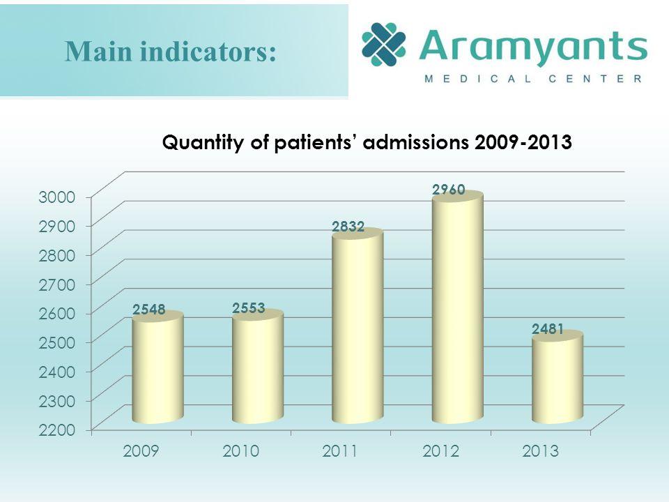 Main indicators: