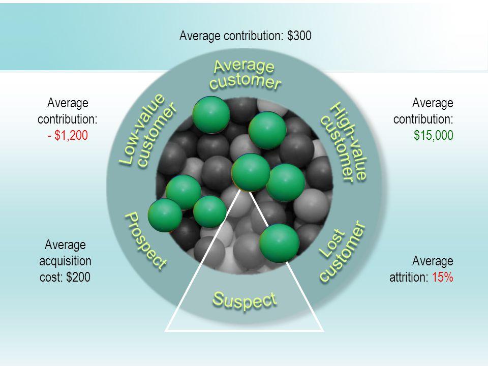 Average acquisition cost: $200 Average contribution: - $1,200 Average contribution: $300 Average contribution: $15,000 Average attrition: 15%