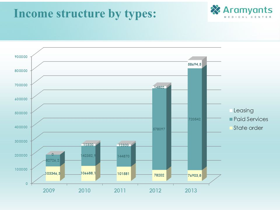 Income structure by types: