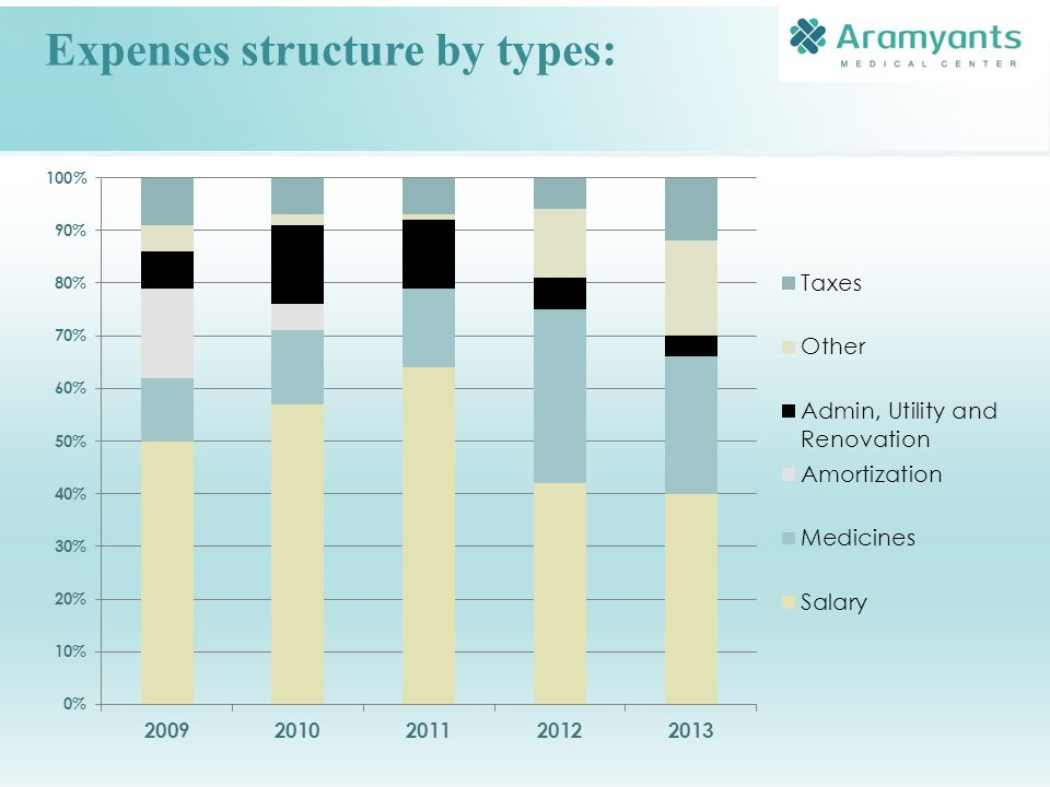 Expenses structure by types: