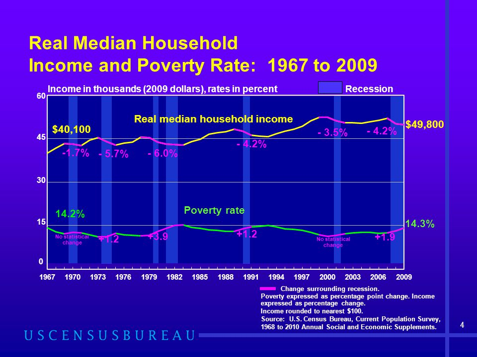 4 Real Median Household Income and Poverty Rate: 1967 to 2009 Change surrounding recession.