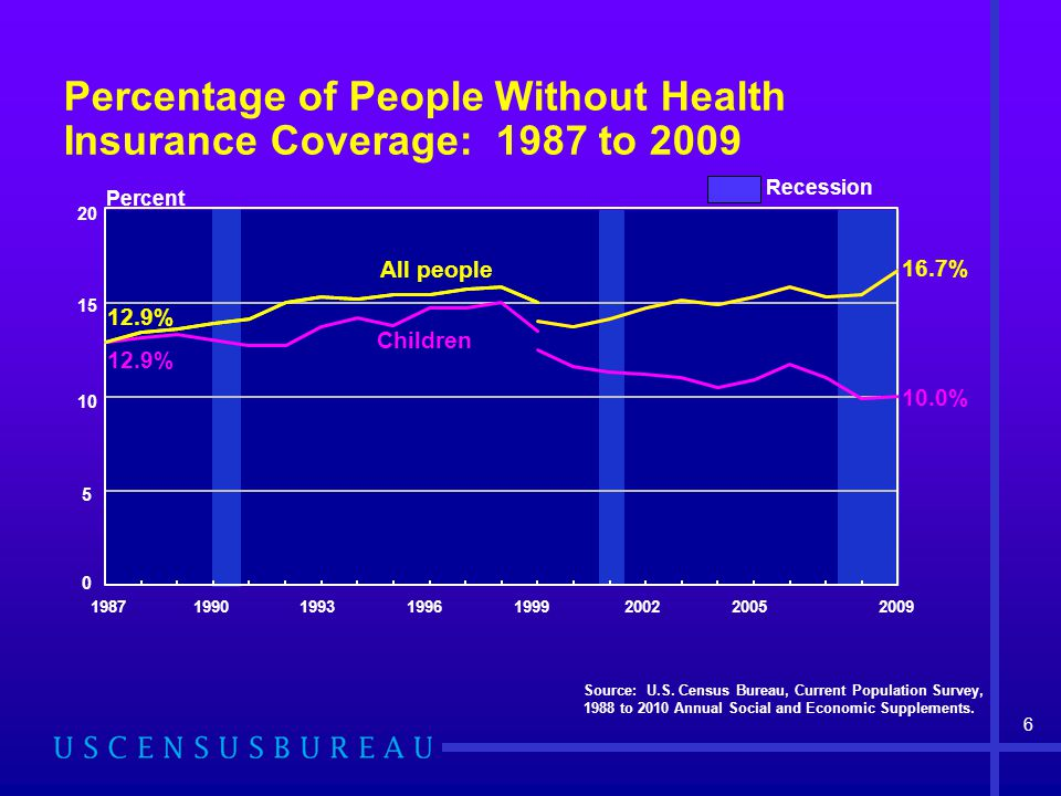 Percentage of People Without Health Insurance Coverage: 1987 to 2009 Source: U.S. Census Bureau, Current Population Survey, 1988 to 2010 Annual Social