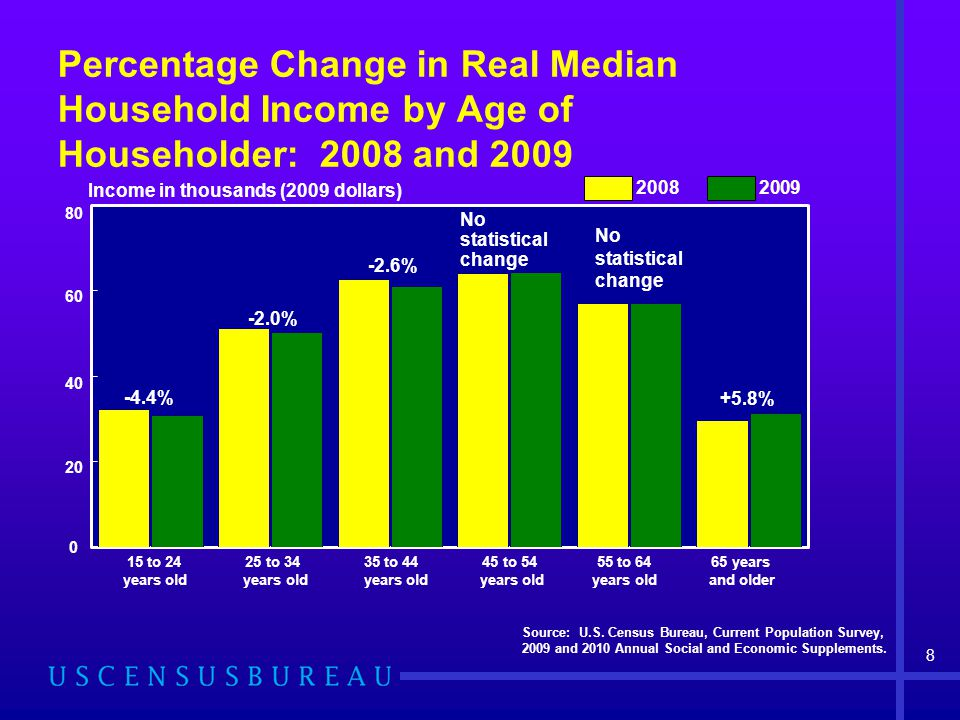 Percentage Change in Real Median Household Income by Age of Householder: 2008 and 2009 Source: U.S. Census Bureau, Current Population Survey, 2009 and