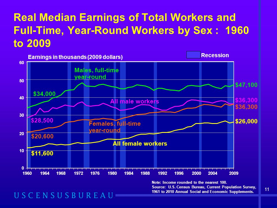 Males, full-time year-round All male workers Females, full-time year-round All female workers Note: Income rounded to the nearest 100. Source: U.S. Ce