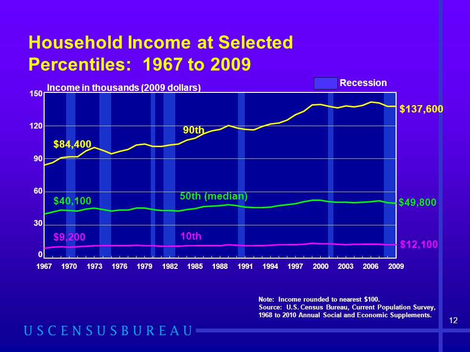 Household Income at Selected Percentiles: 1967 to 2009 Note: Income rounded to nearest $100. Source: U.S. Census Bureau, Current Population Survey, 19