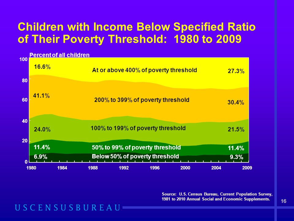 Children with Income Below Specified Ratio of Their Poverty Threshold: 1980 to 2009 Source: U.S. Census Bureau, Current Population Survey, 1981 to 201