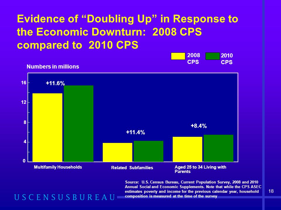 Evidence of Doubling Up in Response to the Economic Downturn: 2008 CPS compared to 2010 CPS Source: U.S.