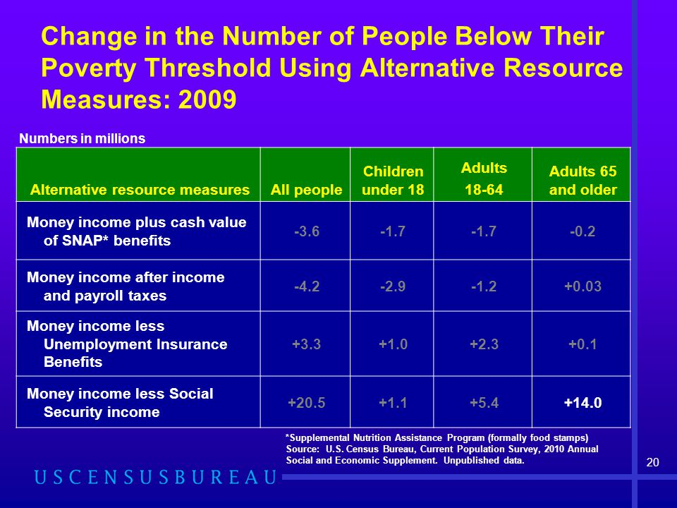 Change in the Number of People Below Their Poverty Threshold Using Alternative Resource Measures: 2009 Alternative resource measuresAll people Children under 18 Adults Adults 65 and older Money income plus cash value of SNAP* benefits Money income after income and payroll taxes Money income less Unemployment Insurance Benefits Money income less Social Security income *Supplemental Nutrition Assistance Program (formally food stamps) Source: U.S.