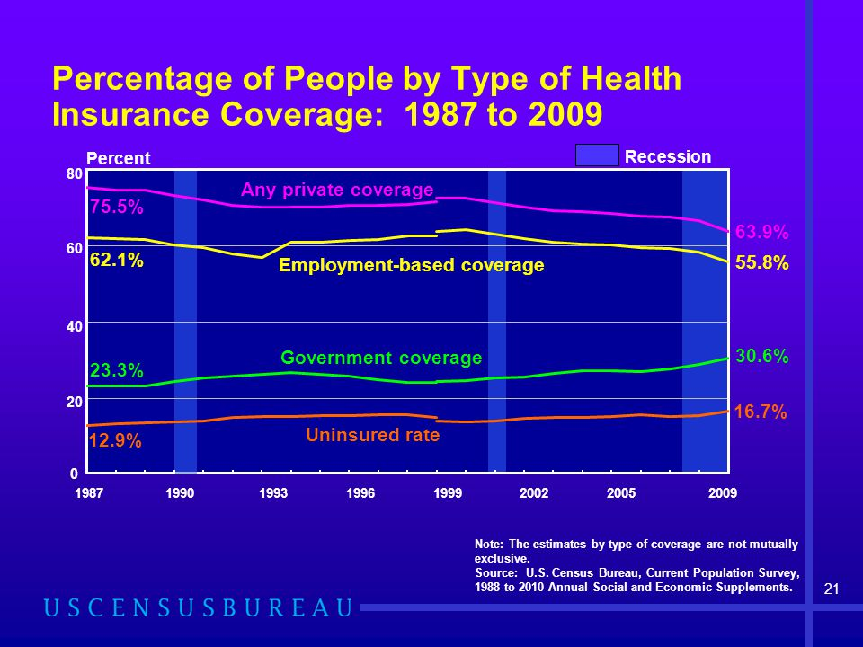 Percent 16.7% 30.6% 55.8% 63.9% 75.5% Government coverage Employment-based coverage Any private coverage Recession 62.1% 12.9% 23.3% Uninsured rate No
