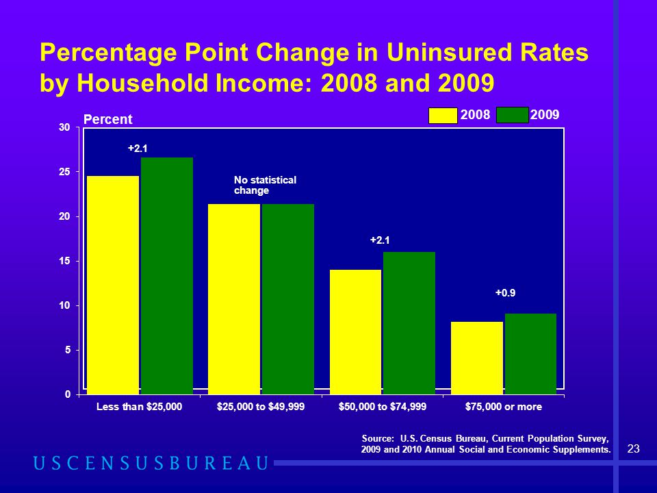Percentage Point Change in Uninsured Rates by Household Income: 2008 and 2009 Source: U.S.