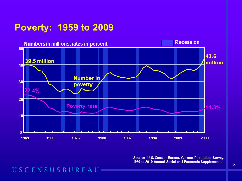 Poverty: 1959 to 2009 Source: U.S.