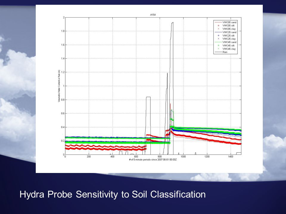 Hydra Probe Sensitivity to Soil Classification