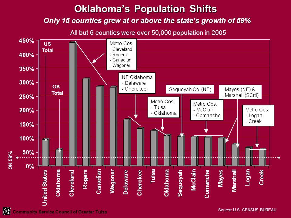 Oklahoma's Population Shifts OK 59% US Total OK Total Metro Cos.