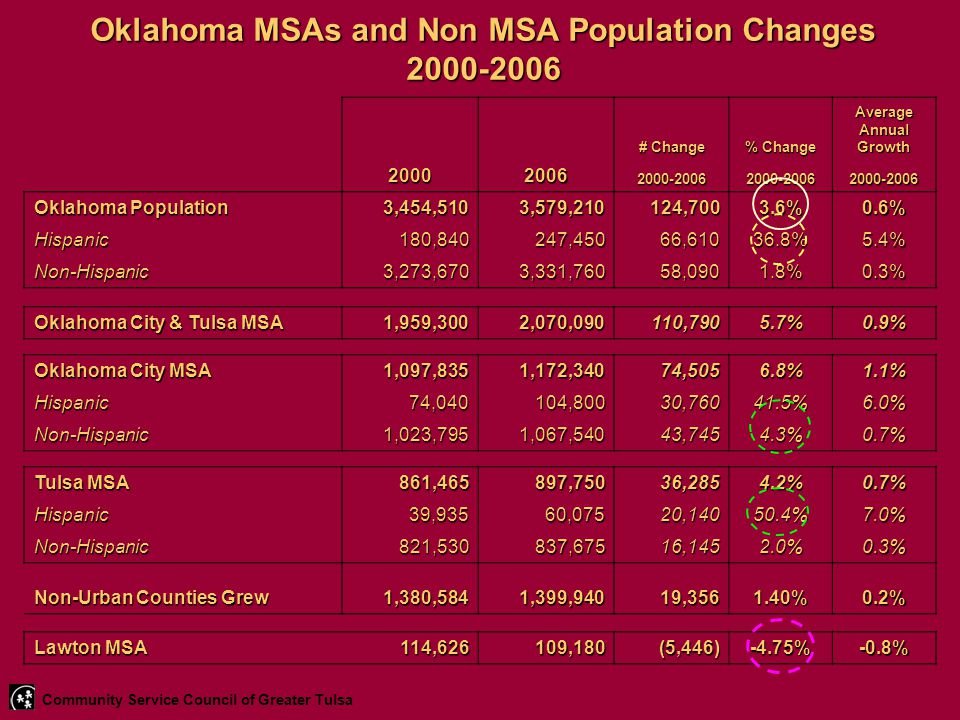 Oklahoma MSAs and Non MSA Population Changes 2000-2006 # Change % Change Average Annual Growth 200020062000-20062000-20062000-2006 Oklahoma Population