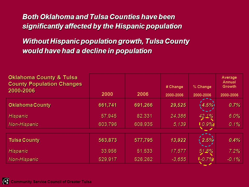 Oklahoma County & Tulsa County Population Changes 2000-2006 # Change% Change Average Annual Growth 20002006 2000-2006 Oklahoma County 661,741 661,741