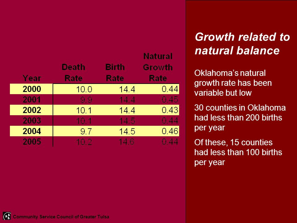 Growth related to natural balance Oklahoma's natural growth rate has been variable but low 30 counties in Oklahoma had less than 200 births per year O