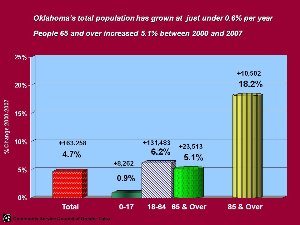 Oklahoma's total population has grown at just under 0.6% per year People 65 and over increased 5.1% between 2000 and 2007 Total0-1718-6465 & Over85 & Over Community Service Council of Greater Tulsa