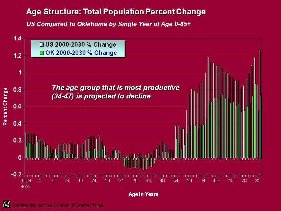 Age Structure: Total Population Percent Change US Compared to Oklahoma by Single Year of Age 0-85+ The age group that is most productive (34-47) is pr