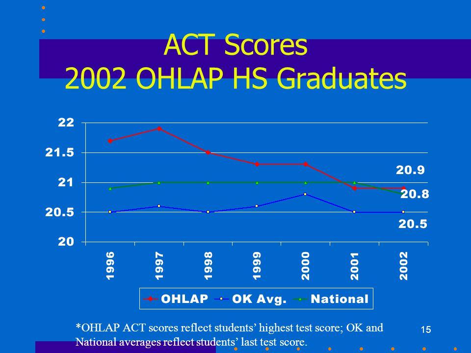 15 ACT Scores 2002 OHLAP HS Graduates *OHLAP ACT scores reflect students' highest test score; OK and National averages reflect students' last test score.