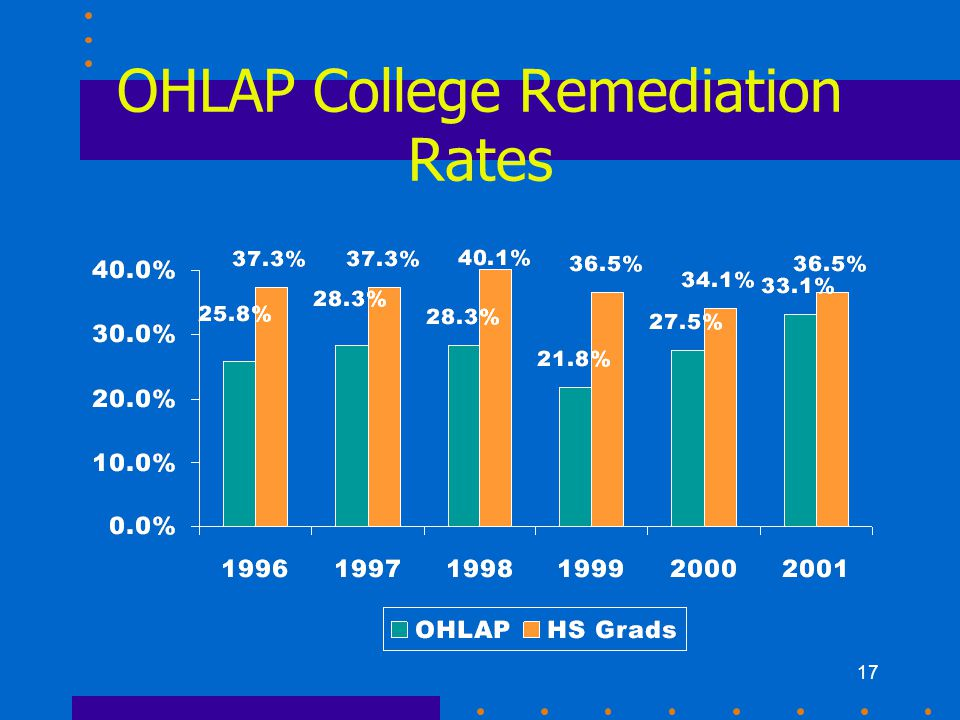 17 OHLAP College Remediation Rates