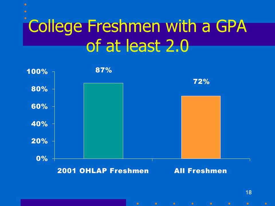 18 College Freshmen with a GPA of at least 2.0