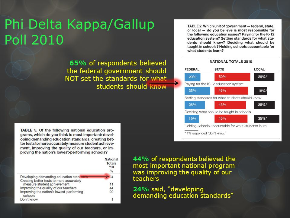 65% of respondents believed the federal government should NOT set the standards for what students should know Phi Delta Kappa/Gallup Poll 2010 44% of respondents believed the most important national program was improving the quality of our teachers 24% said, developing demanding education standards