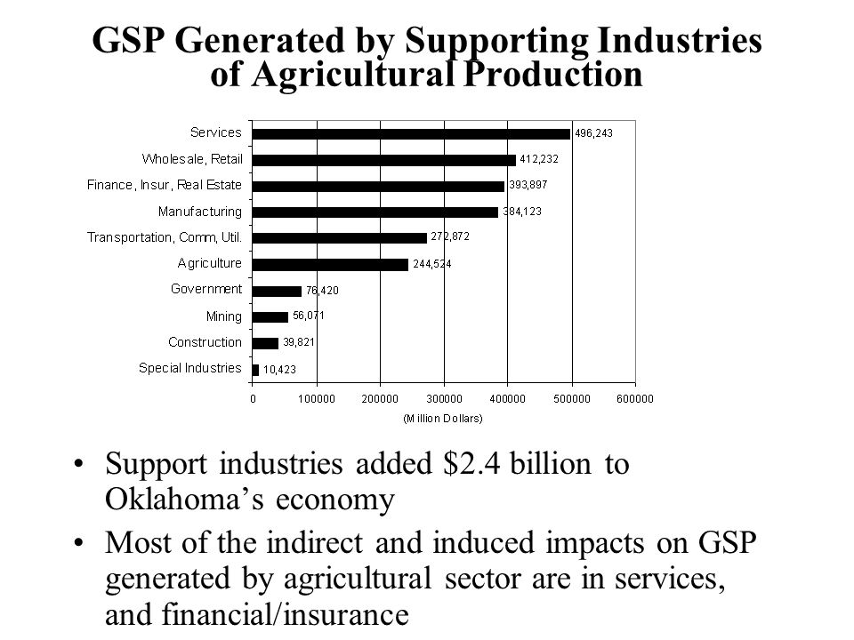 GSP Generated by Supporting Industries of Agricultural Production Support industries added $2.4 billion to Oklahoma's economy Most of the indirect and induced impacts on GSP generated by agricultural sector are in services, and financial/insurance